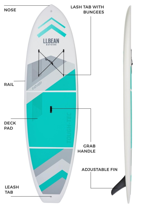 Diagram labeling parts of a paddleboard.